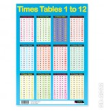 Sumbox Poster and Postal Tube - Times Tables 1 to 12 - Blue